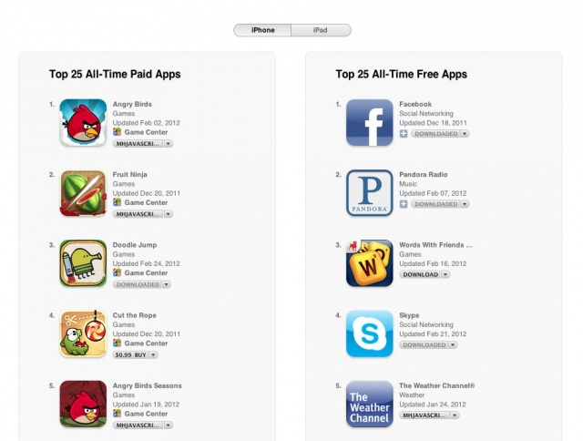 best iphone games of all time apple announce best selling paid amp free apps of all time 9755