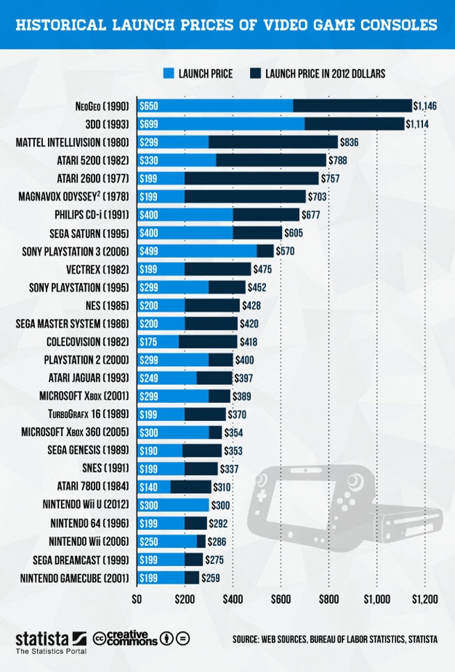 Most Expensive Watch In The World With Price >> Most Expensive and Cheapest Gaming Consoles Ever - The Nology